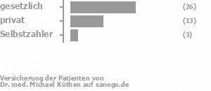 61% gesetzlich versichert,34% privat versichert,3% Selbstzahler