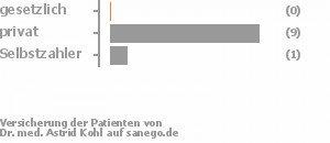 0% gesetzlich versichert,89% privat versichert,11% Selbstzahler