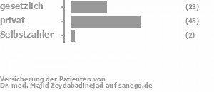 36% gesetzlich versichert,57% privat versichert,2% Selbstzahler