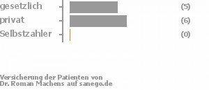 45% gesetzlich versichert,55% privat versichert,0% Selbstzahler