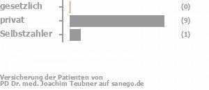 0% gesetzlich versichert,86% privat versichert,14% Selbstzahler