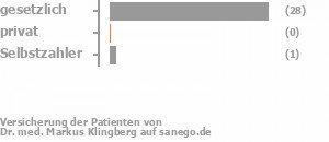 95% gesetzlich versichert,0% privat versichert,0% Selbstzahler