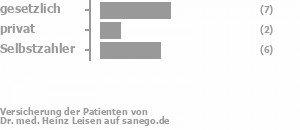 50% gesetzlich versichert,17% privat versichert,33% Selbstzahler