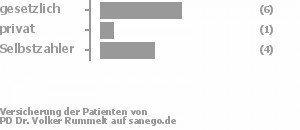 44% gesetzlich versichert,11% privat versichert,44% Selbstzahler