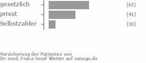 43% gesetzlich versichert,45% privat versichert,12% Selbstzahler