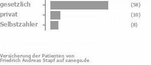 77% gesetzlich versichert,12% privat versichert,10% Selbstzahler