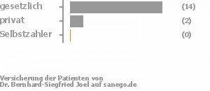 82% gesetzlich versichert,12% privat versichert,0% Selbstzahler