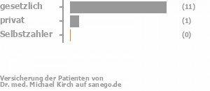 85% gesetzlich versichert,8% privat versichert,0% Selbstzahler