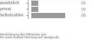 14% gesetzlich versichert,14% privat versichert,71% Selbstzahler