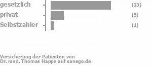 70% gesetzlich versichert,25% privat versichert,5% Selbstzahler