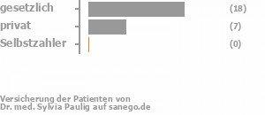 54% gesetzlich versichert,46% privat versichert,0% Selbstzahler