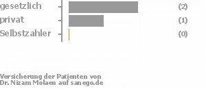 67% gesetzlich versichert,33% privat versichert,0% Selbstzahler