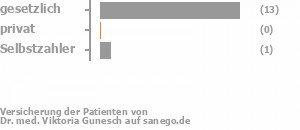91% gesetzlich versichert,0% privat versichert,9% Selbstzahler