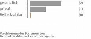 50% gesetzlich versichert,25% privat versichert,0% Selbstzahler