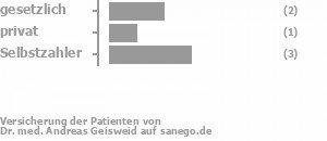 33% gesetzlich versichert,17% privat versichert,50% Selbstzahler