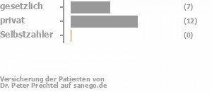 41% gesetzlich versichert,59% privat versichert,0% Selbstzahler