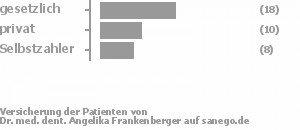 50% gesetzlich versichert,29% privat versichert,21% Selbstzahler