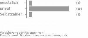 6% gesetzlich versichert,89% privat versichert,6% Selbstzahler