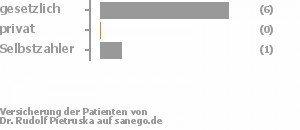 86% gesetzlich versichert,0% privat versichert,14% Selbstzahler
