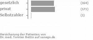 56% gesetzlich versichert,44% privat versichert,1% Selbstzahler