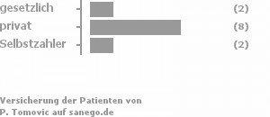 17% gesetzlich versichert,67% privat versichert,17% Selbstzahler