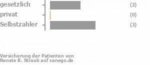 40% gesetzlich versichert,0% privat versichert,60% Selbstzahler