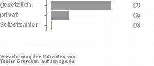 70% gesetzlich versichert,20% privat versichert,0% Selbstzahler