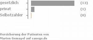93% gesetzlich versichert,7% privat versichert,0% Selbstzahler