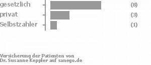 67% gesetzlich versichert,25% privat versichert,8% Selbstzahler