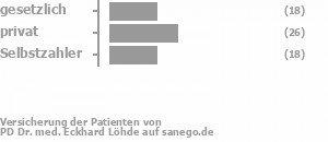 28% gesetzlich versichert,38% privat versichert,34% Selbstzahler