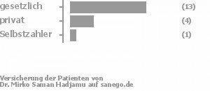 72% gesetzlich versichert,22% privat versichert,6% Selbstzahler