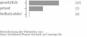71% gesetzlich versichert,29% privat versichert,0% Selbstzahler