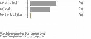 57% gesetzlich versichert,43% privat versichert,0% Selbstzahler