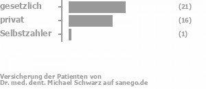 52% gesetzlich versichert,45% privat versichert,3% Selbstzahler