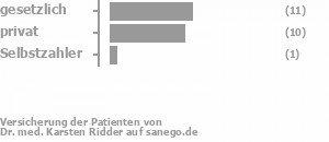 50% gesetzlich versichert,45% privat versichert,5% Selbstzahler