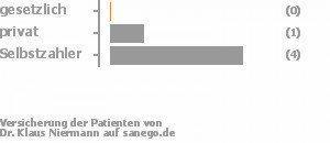 0% gesetzlich versichert,17% privat versichert,83% Selbstzahler