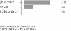 72% gesetzlich versichert,22% privat versichert,0% Selbstzahler