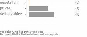 0% gesetzlich versichert,43% privat versichert,57% Selbstzahler