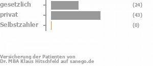 55% gesetzlich versichert,45% privat versichert,0% Selbstzahler