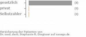 89% gesetzlich versichert,0% privat versichert,0% Selbstzahler