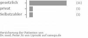 79% gesetzlich versichert,7% privat versichert,7% Selbstzahler