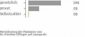 76% gesetzlich versichert,24% privat versichert,0% Selbstzahler