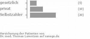 17% gesetzlich versichert,31% privat versichert,52% Selbstzahler