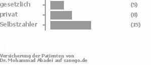 19% gesetzlich versichert,26% privat versichert,56% Selbstzahler