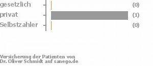 0% gesetzlich versichert,100% privat versichert,0% Selbstzahler