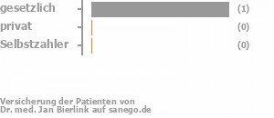 50% gesetzlich versichert,0% privat versichert,0% Selbstzahler
