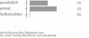 25% gesetzlich versichert,75% privat versichert,0% Selbstzahler