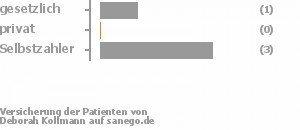 25% gesetzlich versichert,0% privat versichert,75% Selbstzahler