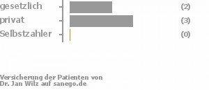 40% gesetzlich versichert,60% privat versichert,0% Selbstzahler
