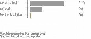 74% gesetzlich versichert,26% privat versichert,0% Selbstzahler